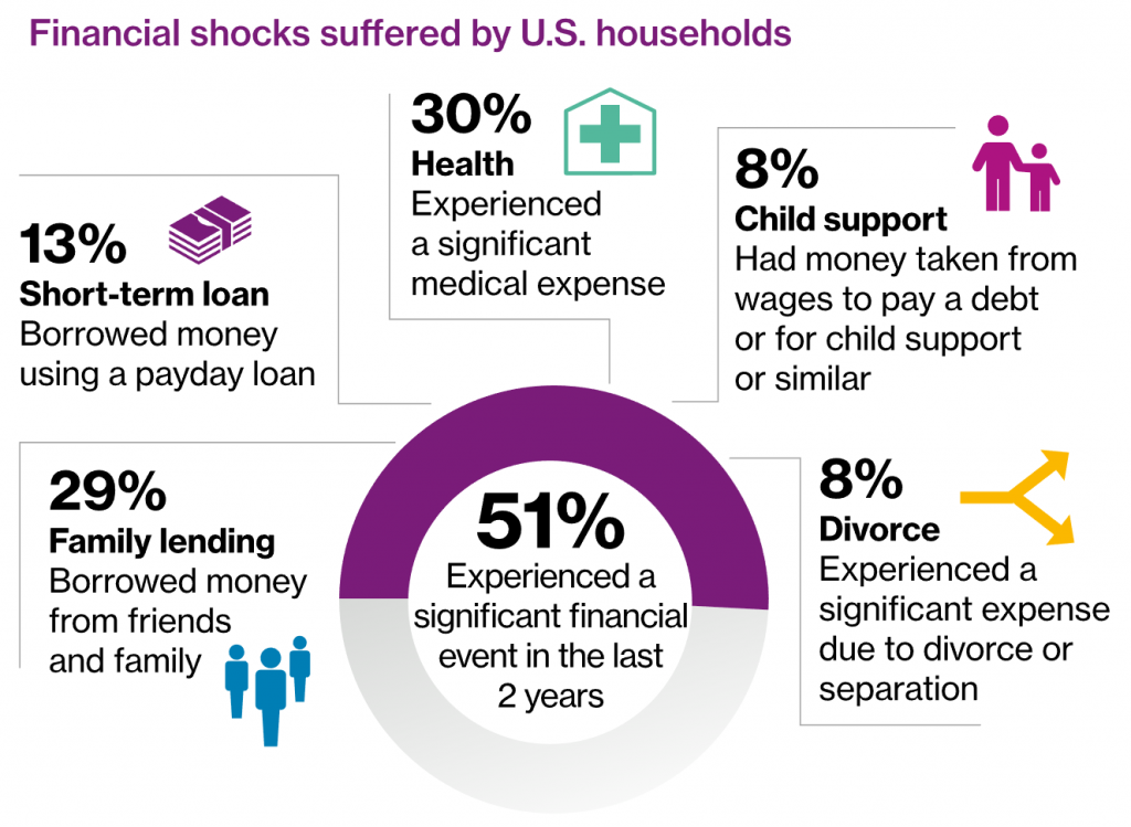 financial shocks suggested by us households