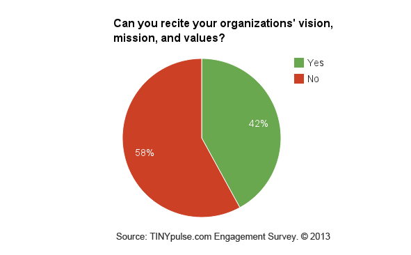 TinyPulse survey on organizational missions